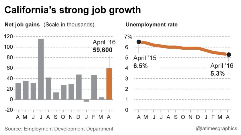 la-fi-g-cal-jobs-20160520