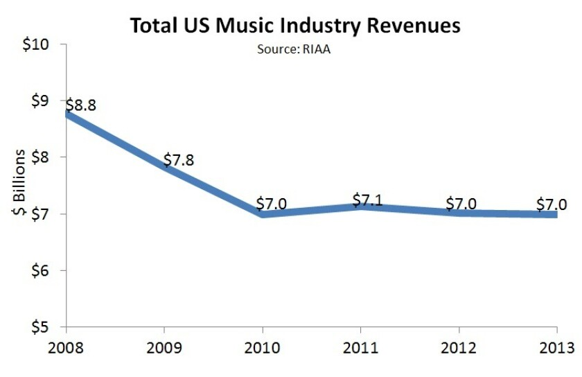 The Recording Industry Assn. of America's just-released report on music industry revenue for 2013 shows sales held steady at about $7 billion.