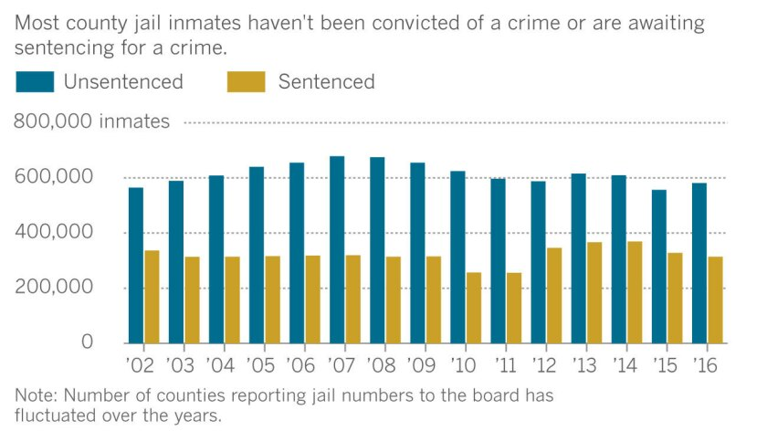 Bail reform-sentenced and unsentenced