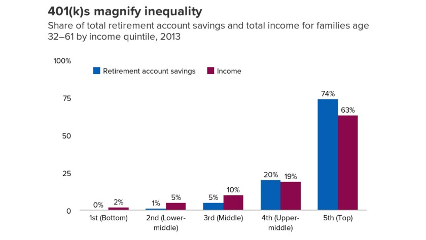 401(k) assets are disproportionately concentrated among the wealthy.