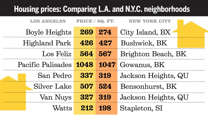 What your money in L.A. could buy in New York