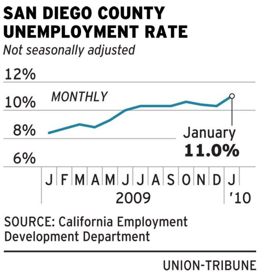 San Diego County unemployment figures.