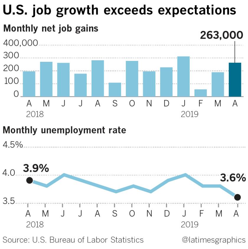 la-fi-g-jobs-report-20190503-web