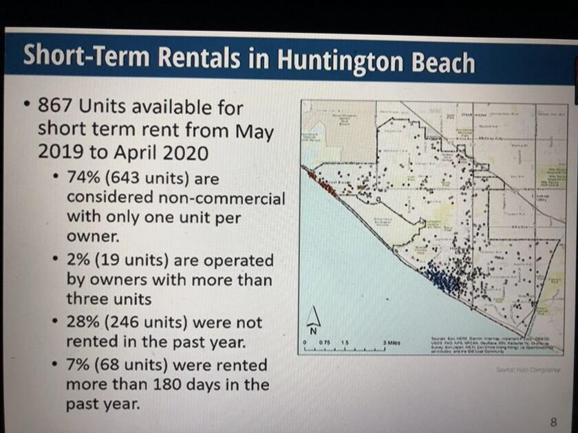 A sign indicates data regarding short-term rentals in Huntington Beach.