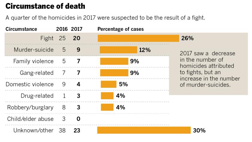Homicide circumstance