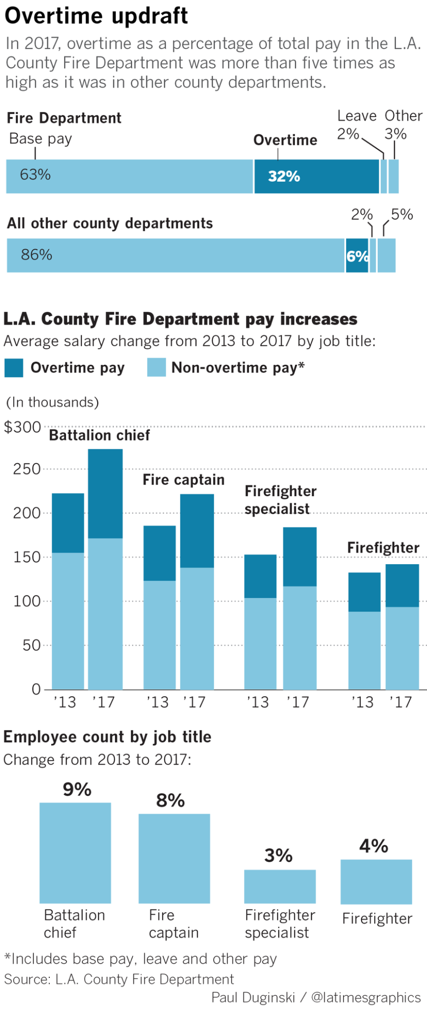 la-me-g-lacounty-fire-overtime-payroll-web