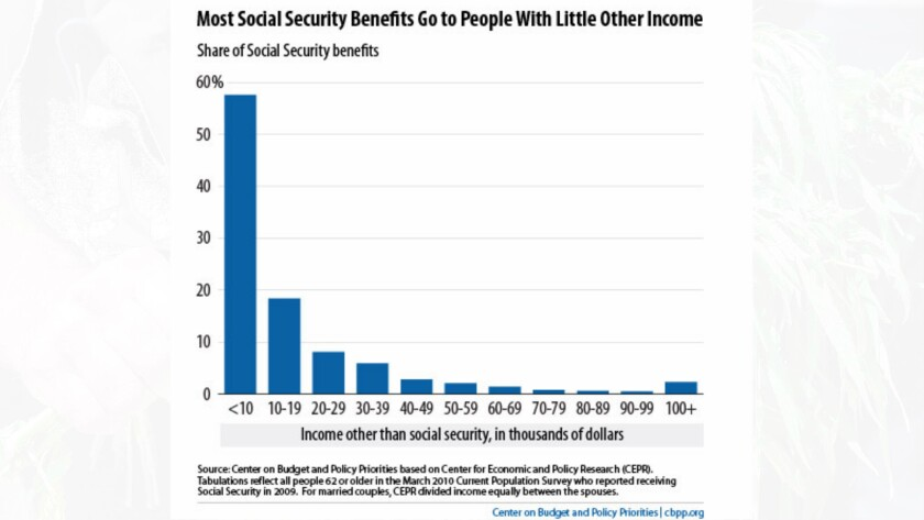 A minuscule portion of Social Security benefits go to high-income recipients.