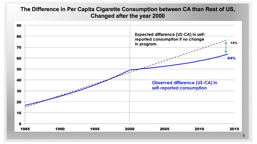 ...while the rate of its drop in per capital cigarette consumption has lagged behind expectations.
