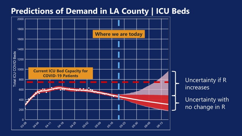 Projections of intensive care unit demand in L.A. County for virus patients.