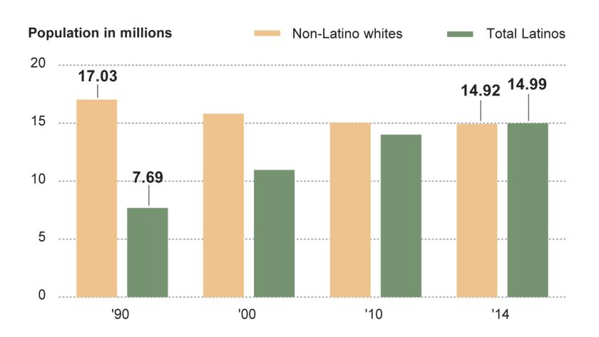 Latino population