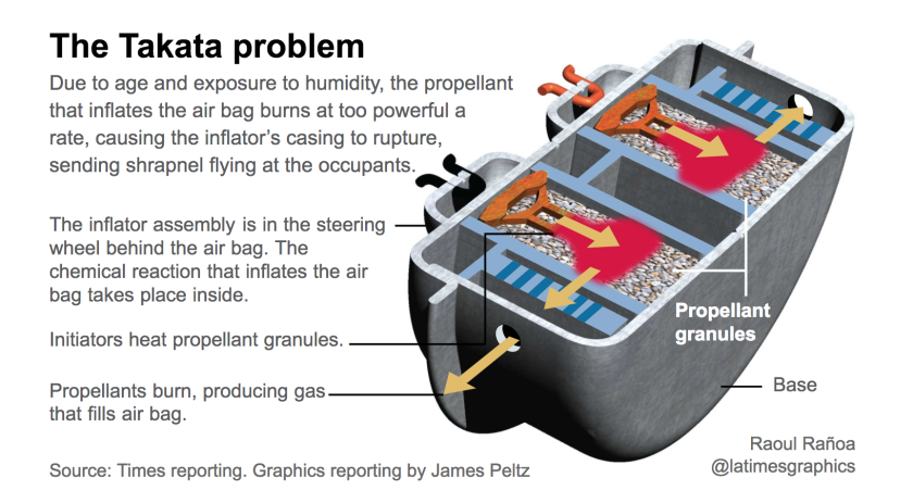 Auto Airbag Settlement >> Takata Agrees To 650 Million Settlement Over Air Bags But Will Pay