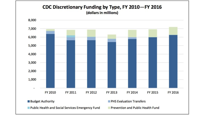 Eliminating the Public Health Fund would cut 12% from the CDC's budget (green section).