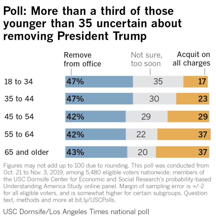 Poll: More than a third of those younger than 35 uncertain about removing President Trump