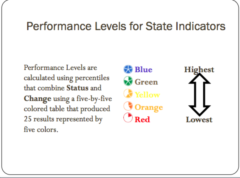 A slide from L.A. Unified's presentation to principals.