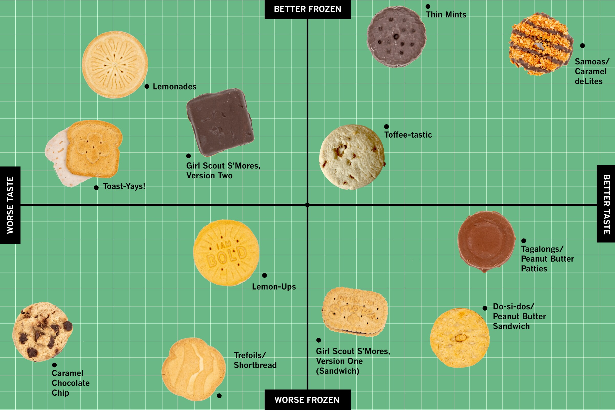 12 Girl Scout cookies on a chart with a green background. The x-axis of the chart is taste, the y-axis is taste when frozen.