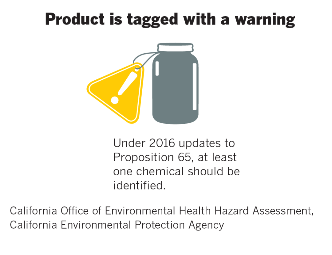 How a product receives a Prop 65 warning label