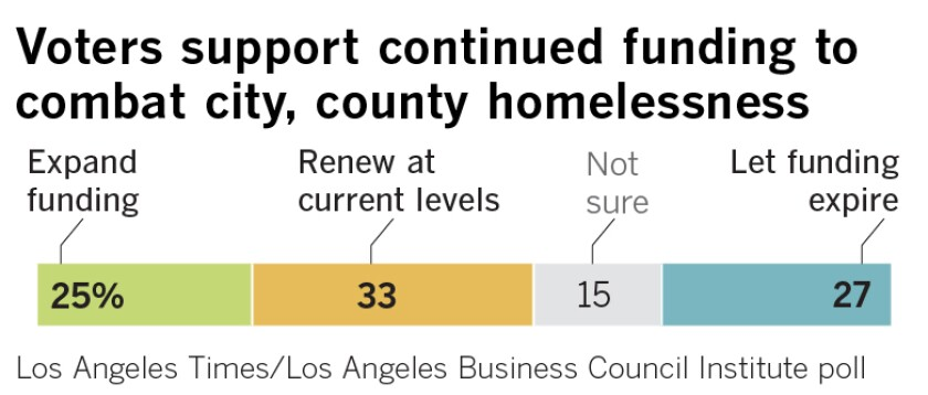 Voters support continued funding to combat city, county homelessness