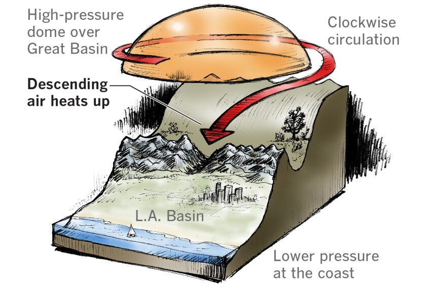 High-pressure systems in the Great Basin drive Santa Ana winds in Southern California