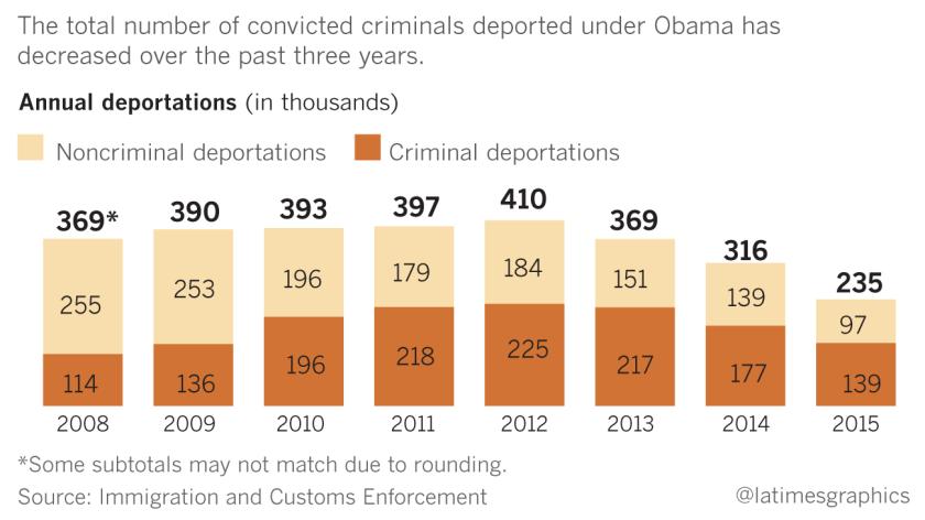la-na-pol-g-trump-immigration-criminals-20161114