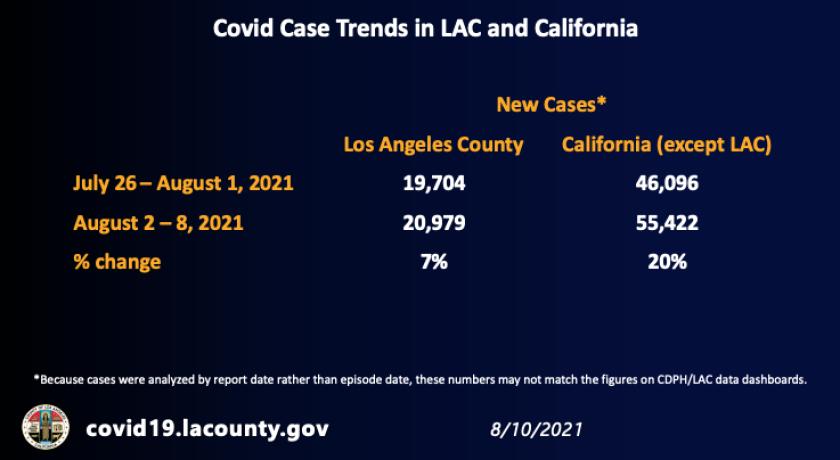 روندهای موارد COVID-19 در شهرستان لس آنجلس و کالیفرنیا (10 آگوست 2021)