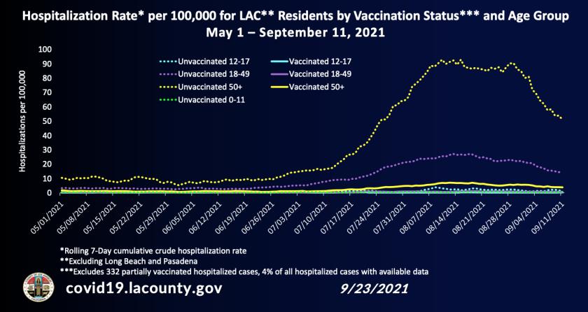 Krankenhauseinweisungsrate für Einwohner von LA County nach Impfstatus