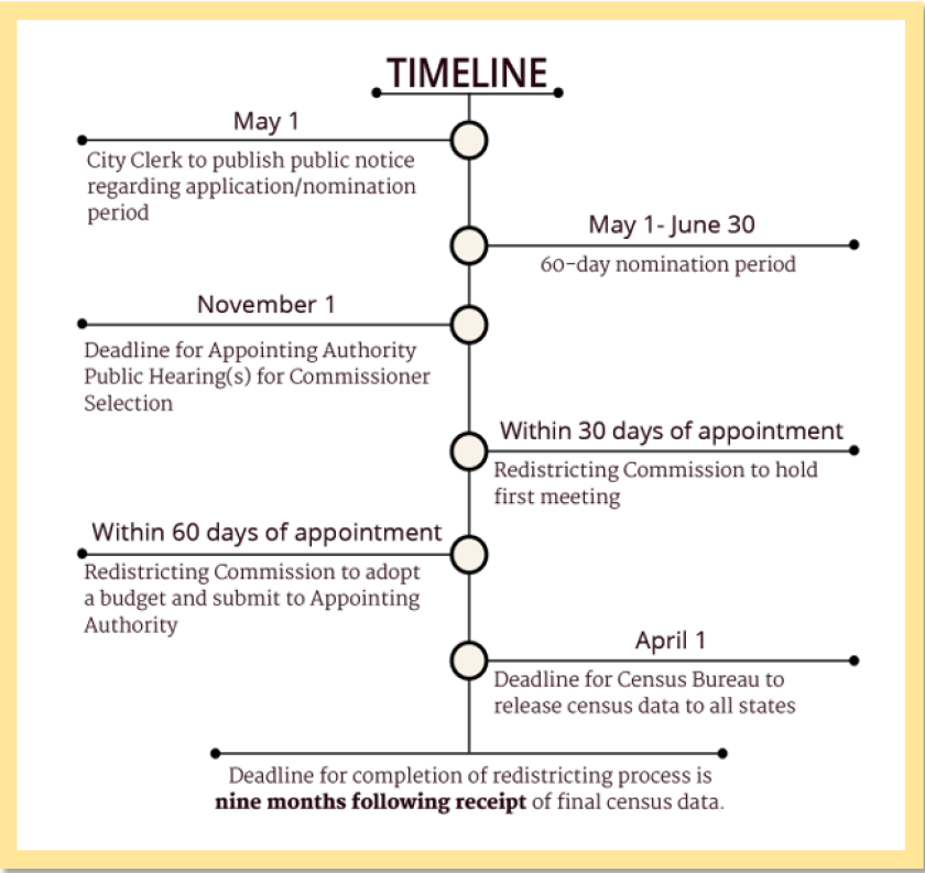 redistricting_commission_recruitment_timeline_1.png