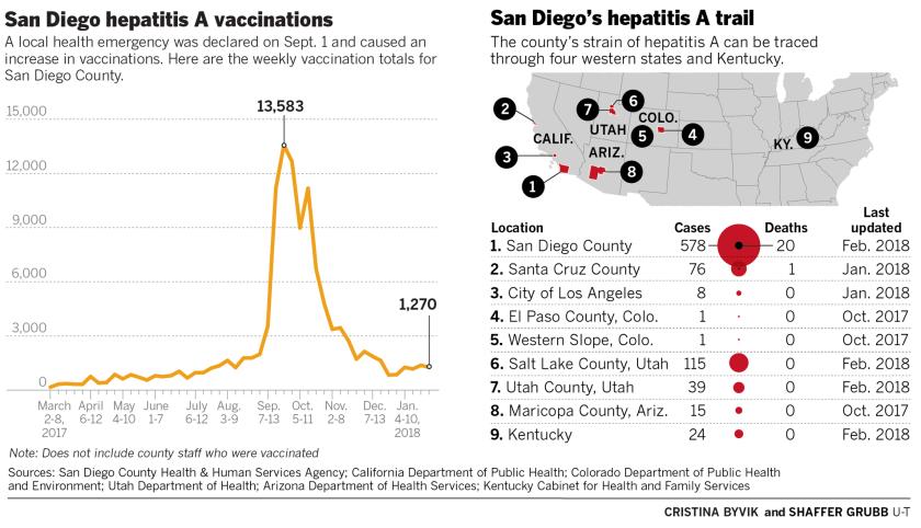 How did San Diego get its hepatitis outbreak under control