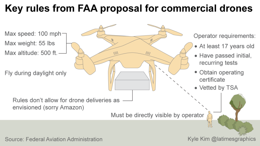 Key rules from FAA proposal for commercial drones