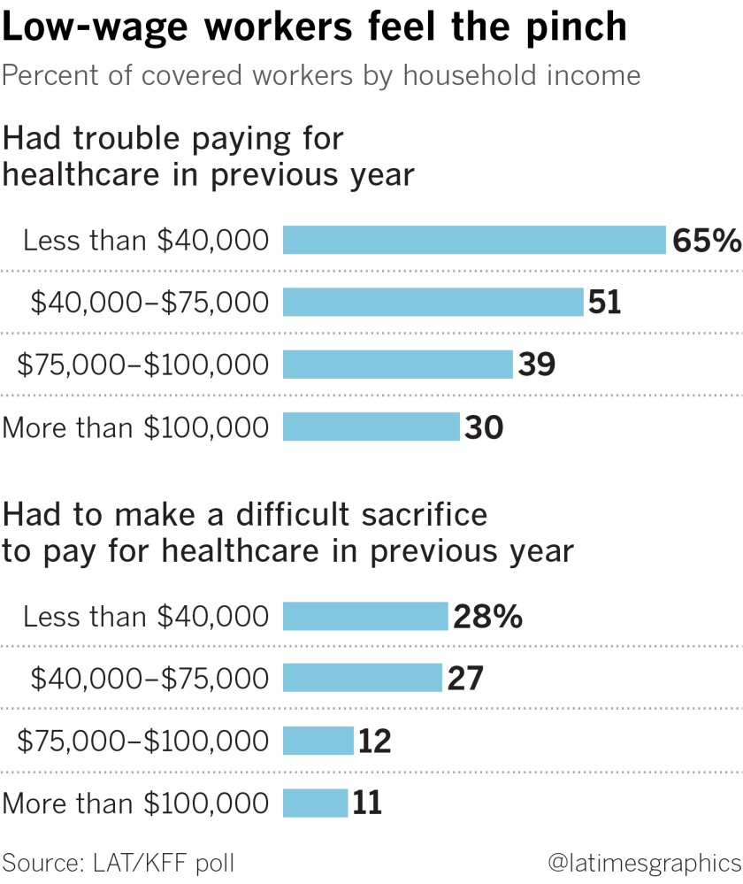 Graphic showing how different income brackets had trouble paying for healthcare