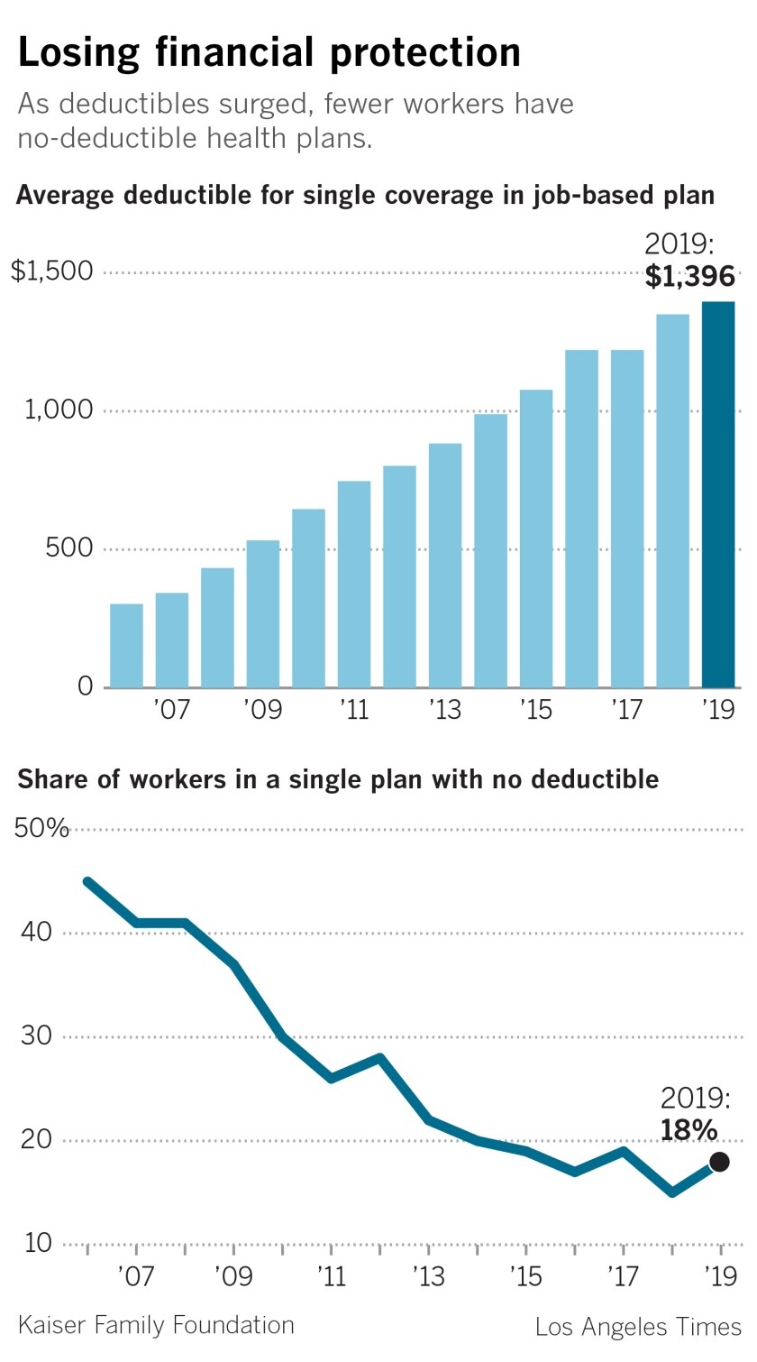 Chart showing average deductibles increasing.