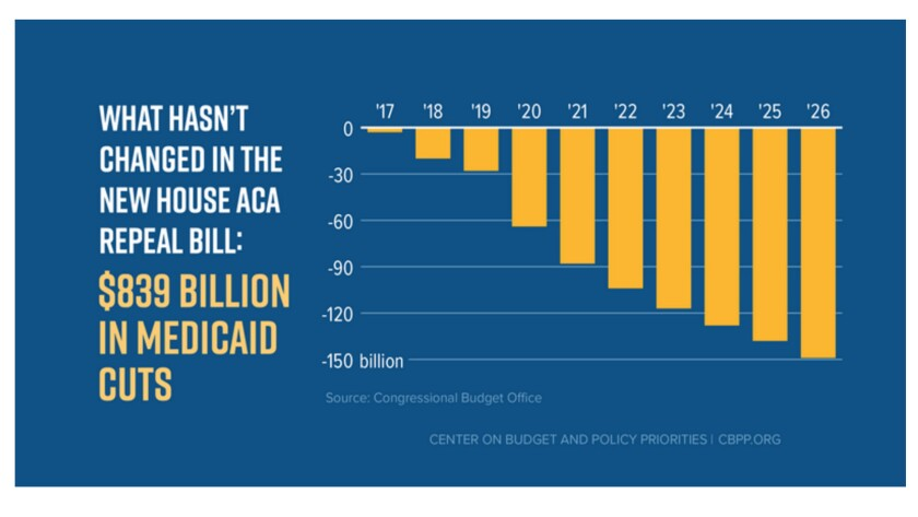 The repeal bill's cuts to Medicaid grow over time, to total $839 billion over 10 years.