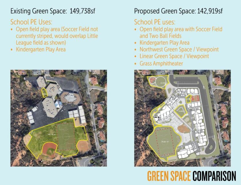 A comparison of the existing green space and what is proposed.