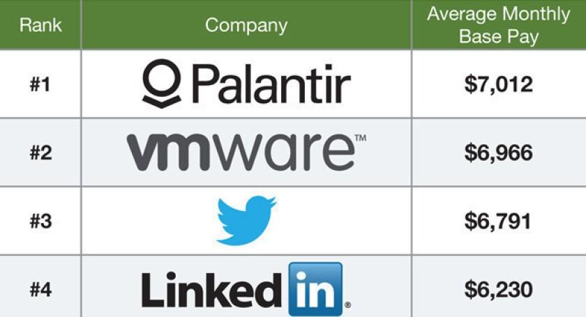 Interns at top tech companies make more than $5,000 per month - Los