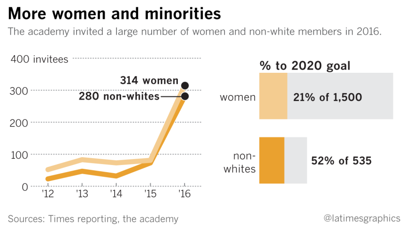 The film academy has invited a large number of female and non-white members this year.