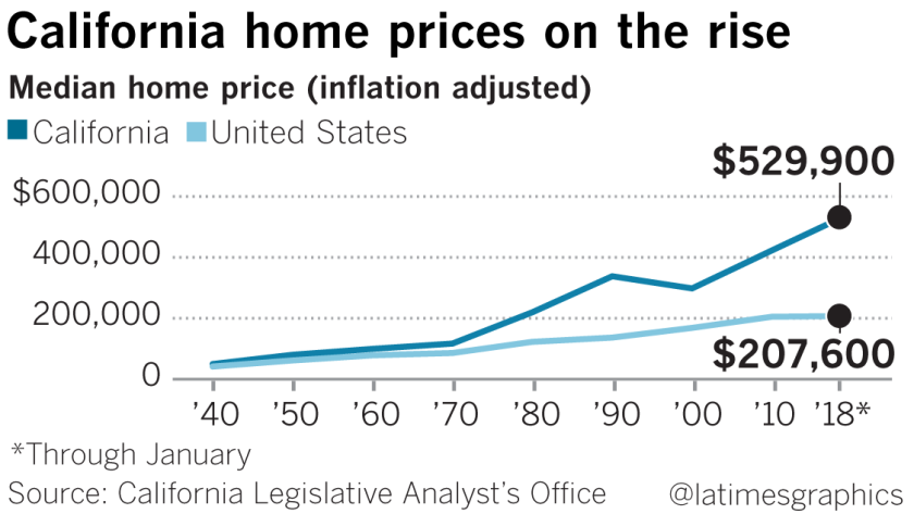 Sky-high rents and home prices are making it hard for