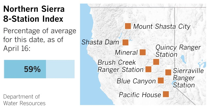 Rainfall at Northern Sierra measuring stations