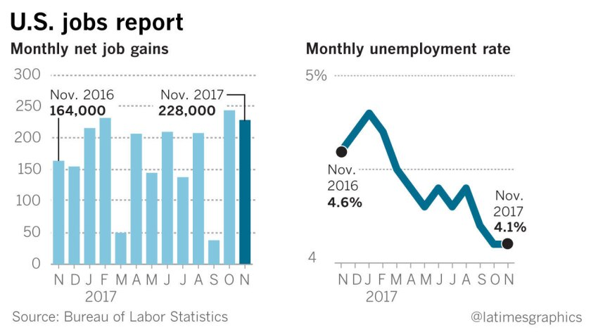 Beating expectations, U.S. employers add 228,000 jobs