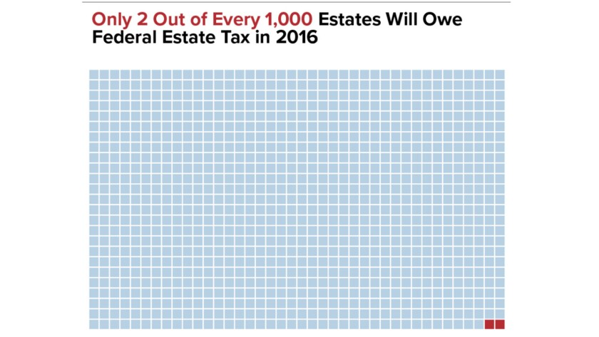 Just two-tenths of 1% of all estates will owe tax this year.
