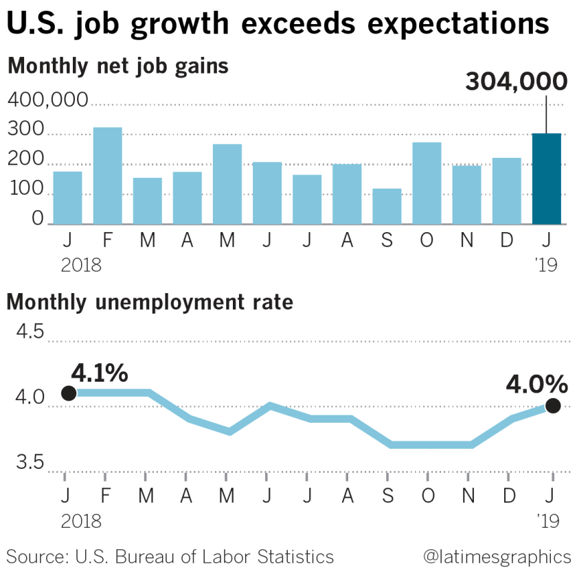la-fi-g-jobs-report-20190201