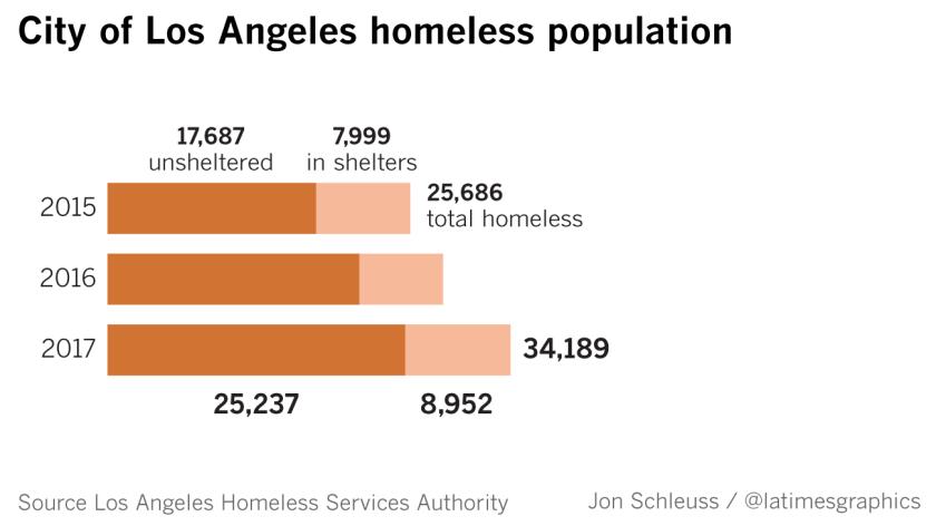 la-me-g-homeless-count-lacity-20170531