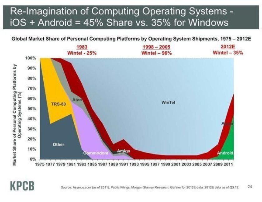 Mary Meeker's latest report shows that, combined, iOS and Android now account for 45% of all Internet operating systems, to 35% for Wintel (Windows-Intel) machines.