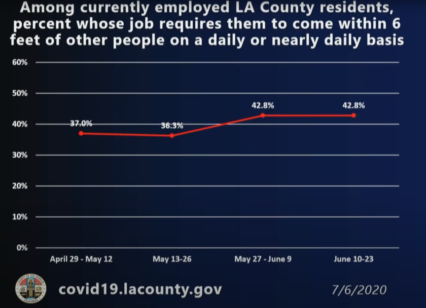 Percentage of L.A. County residents whose jobs require close contact on the job