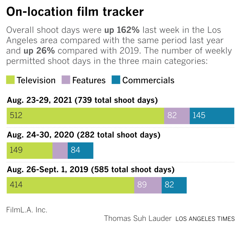A chart shows on-location shooting in Los Angeles up 162 percent compared with the same period last year.