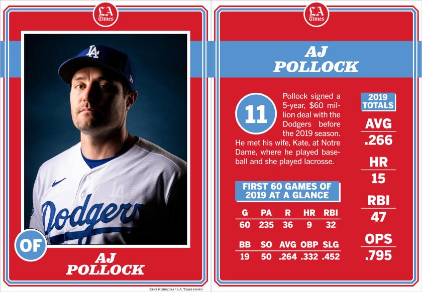 Dodgers outfielder AJ Pollock.