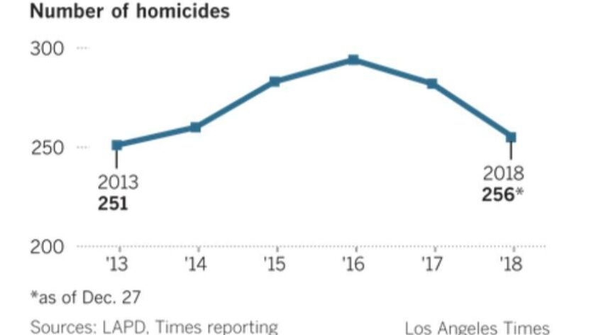 Nipsey Hussle was one of 26 people shot across L A  in 'troubling