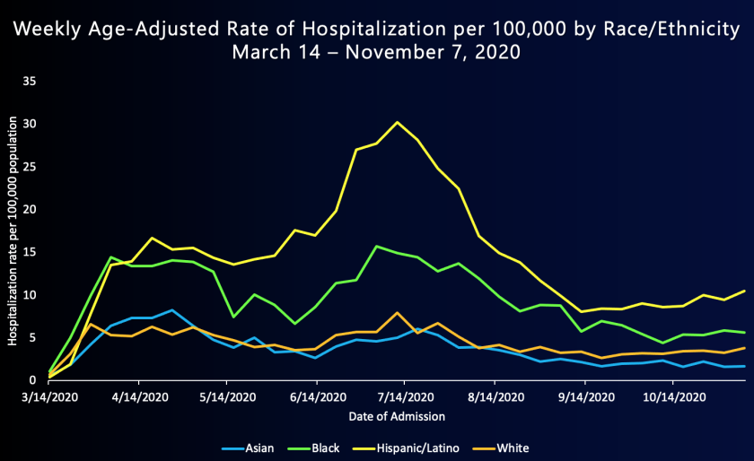 Latinos in L.A. County are hospitalized at greater rates than other racial and ethnic groups.