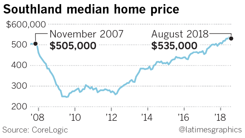 la-fi-g-home-prices-20180926