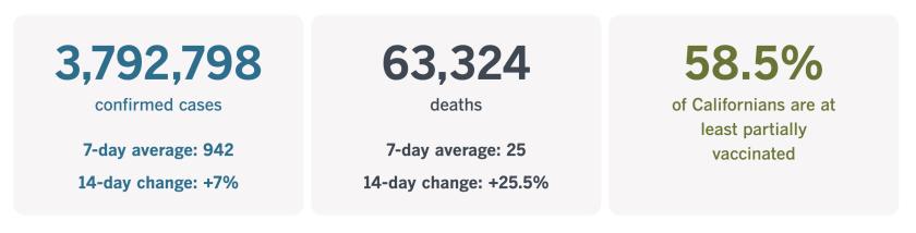 California has confirmed 3,792,798 coronavirus cases, along with 63,324 COVID-19 deaths.