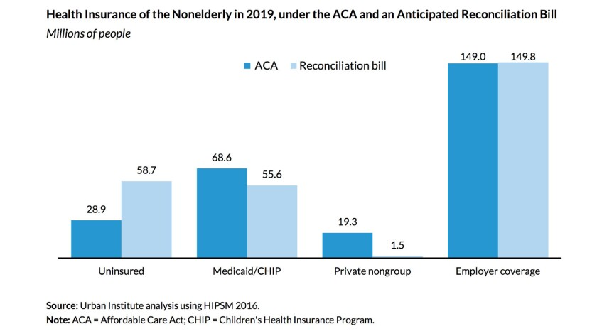Congressional tampering with Obamacare via reconciliation would more than double the uninsured to nearly 59 million people, according to the Urban Institute; 13 million adults and children would be thrown off Medicaid, and nearly 18 million would lose private coverage.