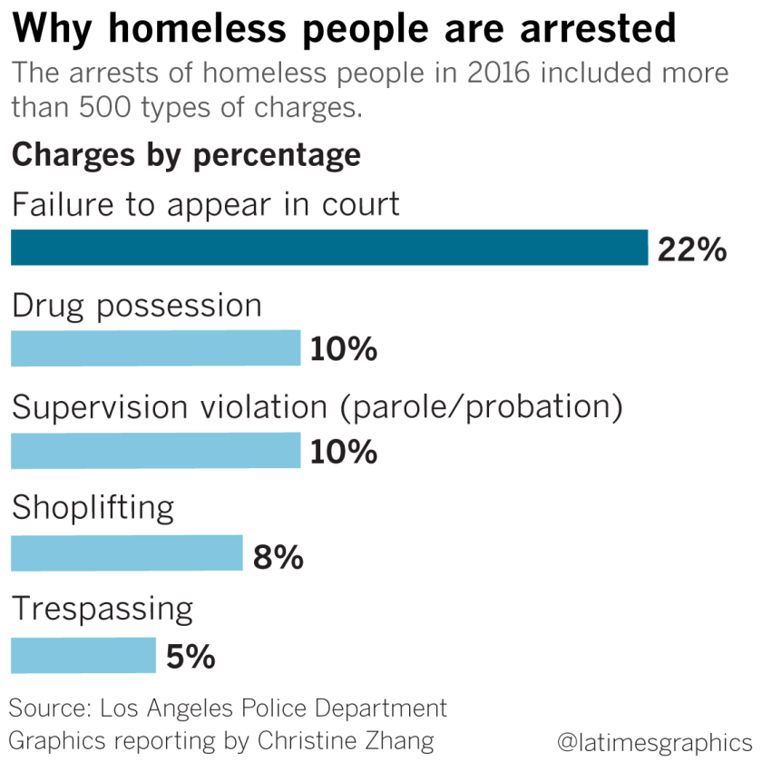 Why homeless people are arrested